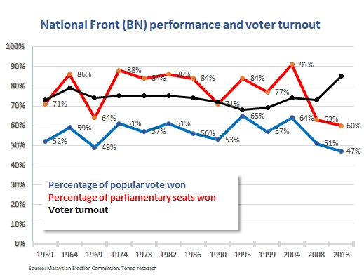 Malaysia - Election Preview - It's in the Turnout