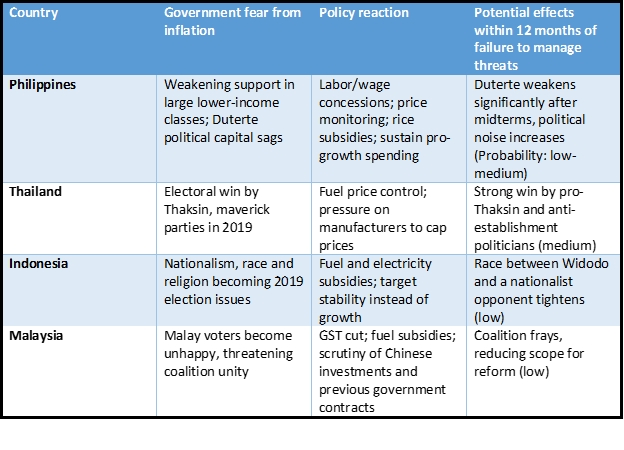Chart in Southeast Asia - Leaders Guard Their Flanks Against Rising Prices Insights Article